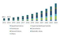 Retail POS Terminals Market – Size, Share, Analysis Report, 2024