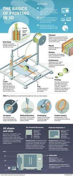 Los principios de la impresión 3D