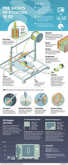 The basics of printing in 3D #infografia #infographic #tech