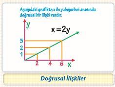 7.Sınıf Doğrusal İlişkiler ve Denklem Grafikleri
