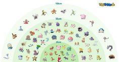 Pokémon Go EGG Distances - Imgur