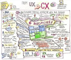 @Kate Rutter: The #sketchnotes for From #UX to #CX with @Kerry Bodine