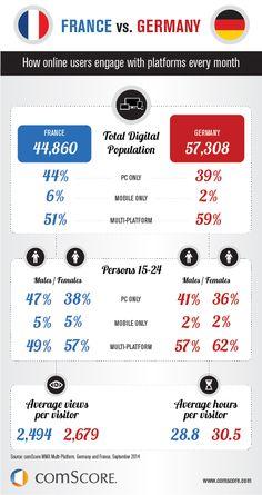 Internetnutzung in #Deutschland & #Frankreich: Wie verhalten sich die Internetnutzer? #Infografik