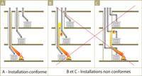 Exemples d'installations conformes et non conformes dans un bâtiment dont la construction est combustible ou incombustible. Conduit, Utility Pole, Construction, Wall