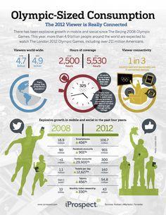La explosión de la cobertura móvil en los Juegos Olímpicos en una infografía
