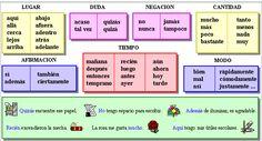 Los adverbios Elementary Spanish, Ap Spanish, Spanish Grammar, Spanish Teacher, Spanish Lessons, Spanish Language, Learning Spanish For Kids, Spanish Teaching Resources, Bilingual Classroom