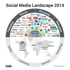 Evolucion de Redes Sociales desde 2008 a 2015