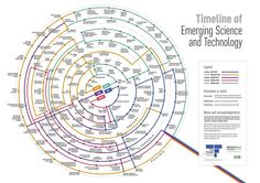 Great graphic on all the emerging and possible technologies headed our way. #mediadisruptus