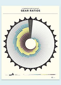 Gear Ratio Poster   Flickr - Photo Sharing!