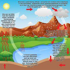 Die watersiklus Kids Poems, Water Cycle, Afrikaans, Kids Education, School Projects, Science Nature, Kids Learning, Homeschool, Classroom