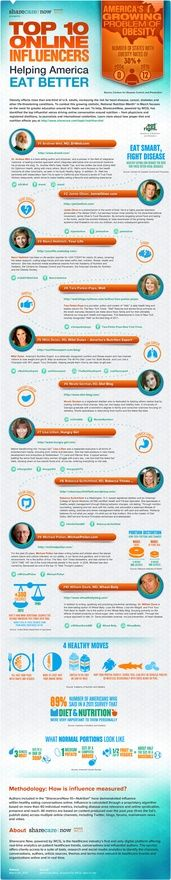 Art Top 10 Online Influencers Helping America Eat Better #food #nutrition #diet #health influencer-infographics