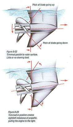 Maximizing the performance of your boat is not just getting the right motor for your boat; many parameters play a big role in its performance. Speed Boats, Power Boats, Winterize Boat, Boat Props, Rc Boot, Boat Wiring, Boat Navigation, Boat Propellers, Boat Restoration