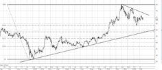 Фондовый рынок России: Акции Сбербанк префовый на 107 руб