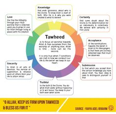 Tawheed A great way to remember the seven stages is the acronym KCASTSL  (Keep Calling Adhan. Surely, They Shall Listen)