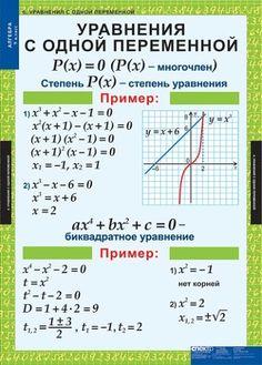 Подборка полезной теории по алгебре   OK.RU Algebra, Historical Photos, Study, Education, School, Math Resources, Historical Pictures, Studio, Studying