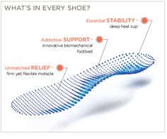 Best shoes for plantar fasciitis infographic