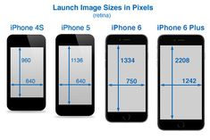 Screen sizes (in pixels) of the iPhone 4S and iPhone 5