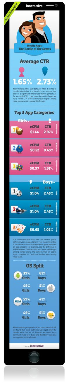 Mobile advertising battle of the sexes. #infographic