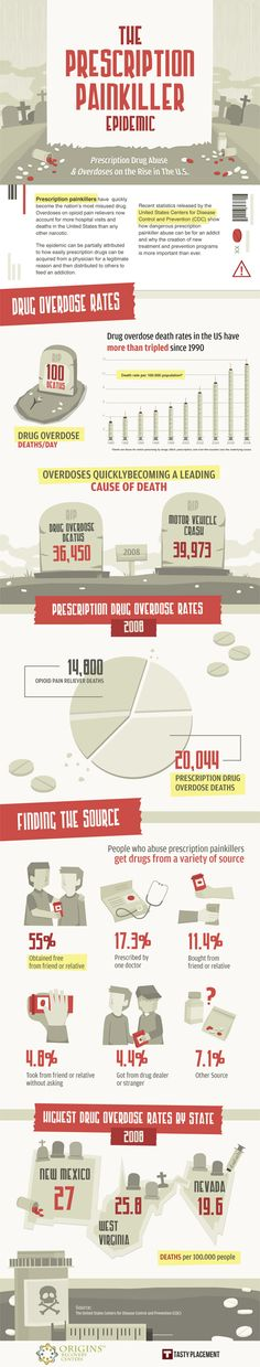 According to the United States Centers for Disease Control and Prevention (CDC) prescription drugs have quickly become the nations most misused drug. In this infographic are compiled some telling facts regarding the rates of prescription drug overdose in the United States. It also examines where drug abusers are getting prescription painkillers and which states have the highest drug #overdose rates. The creation of new drug treatment and prevention programs is important now  #pharma…