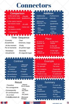 Connector in english English Phrases, English Words, English Grammar, Teaching English, English Tips, English Study, Learn English, Learn Spanish, Grammar And Vocabulary