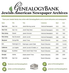 "Here is a list of 10 Jewish American newspapers available in GenealogyBank's online newspaper archives. Read more on the GenealogyBank blog: ""Jewish American Newspapers for Genealogy at GenealogyBank."" http://blog.genealogybank.com/jewish-american-newspapers-for-genealogy-at-genealogybank.html"