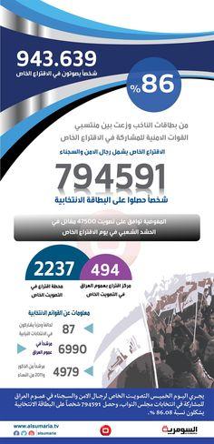 بالانفوغراف.. نحو مليون شخص يشاركون في الاقتراع الخاص اليوم