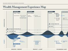 Wealth Management Example of a Customer Experience Map.  They tracked the content pieces they put out against effort at each key journey point.