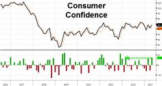 Meanwhile, elsewhere in contradictory reports...    Consumer Confidence just smashed expectations to the upside by the most in 14 months...