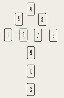 ec18237caa6fad Méthode de tirage à 10 cartes. Les tirages du Tarot de Marseille -  Apprendre le