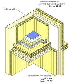 clt construction에 대한 이미지 검색결과