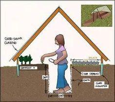 sunken greenhouse - Bing Images