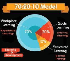 70:20:10 model of performance improvement Many world-class global brands have adopted this model. This is because it does not confine the ambit of learning to educational institutions. It divides the learning and development of an employee in the ratio of 70:20:10. This framework is a learning and development model which is based on ongoing research and observation.