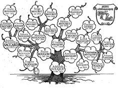 Arbre généalogique des Rougon-Macquart, Émile Zola. Arbre simplifié et interactif, avec des liens vers les biographies des personnages. http://www.rougon-macquart.com/arbre-genealogique/
