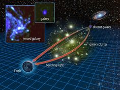 Einstein is Right! Gravity Bends Light - The General Theory of Relativity