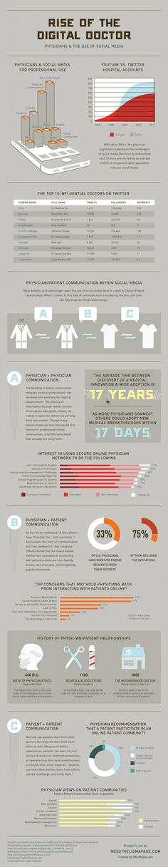 Rise of the Digital Doctor - social media use in medicine #healthcare #infographic