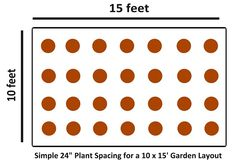 4 steps to raised spot gardening. A simple on-center planting layout Pinterest Garden, Lawn Sprinklers, Garden Compost, Fruit Garden, Lawn Care, Aquaponics, Simple House, Gardening Tips, Planting