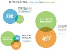 Understand growing influence of social signal in SEO, how link building matters & why focus on Social SEO even if it is not a part of search algorithm. Inbound Marketing, Marketing Services, Digital Marketing Strategy, Social Marketing, Seo Services, Content Marketing, Internet Marketing, Website Optimization, Yesterday And Today