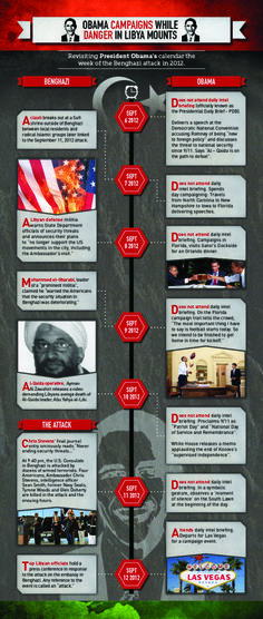 """Breitbart Timeline Benghazi - See what our """"hard working prez"""" does during the Benghazi attack against Americans."""