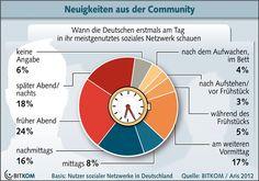 Wann die Deutschen erstmals am Tag ihr soziales Netzwerk besuchen.