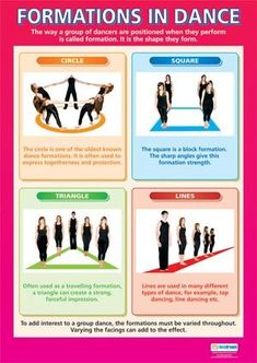 Dance School Poster- Formations in Dance poster Dance School Poster- Plan, Perform, Evaluate