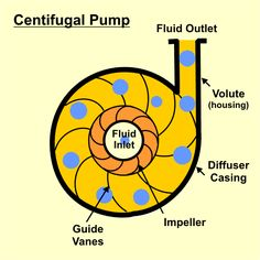 Centrifugal Isometric Drawing, Centrifugal Pump, Metallic Pumps, Pump Types, Water Supply, Diffuser, Engineering, Animation, Welding