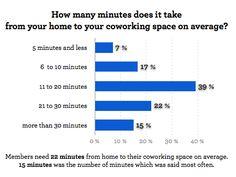 The members of coworking spaces | Deskmag | Coworking