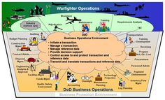 DoD Electronic Commerce Concept of Operations (OV-1) - Operational View - Wikipedia, the free encyclopedia