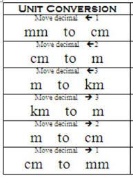 Simple Metric System Conversion Chart