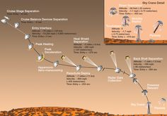"""Today, NASA Mars Science Laboratory flight team begins procedures for the NEW Curiosity Rover entry into Mars near space, descent and landing (EDL), and the craft begins autonomous activities"""" Curiosity Rover, Curiosity Mars, Star Citizen, Mars Landing, Mars Science Laboratory, Big Universe, Mission To Mars, Dark Matter, To Infinity And Beyond"""
