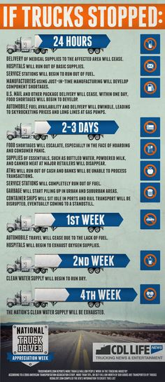 If-Trucks-Stopped-Infographic