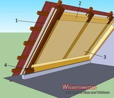 schematischer Aufbau der Dachdämmung