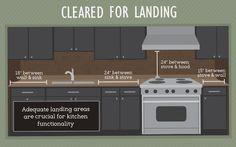 Countertop Landing Areas - Kitchen Layout
