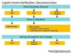 SAP ERP Material Management MM   Invoice verification Document Parking