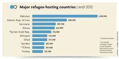 Refugee stats